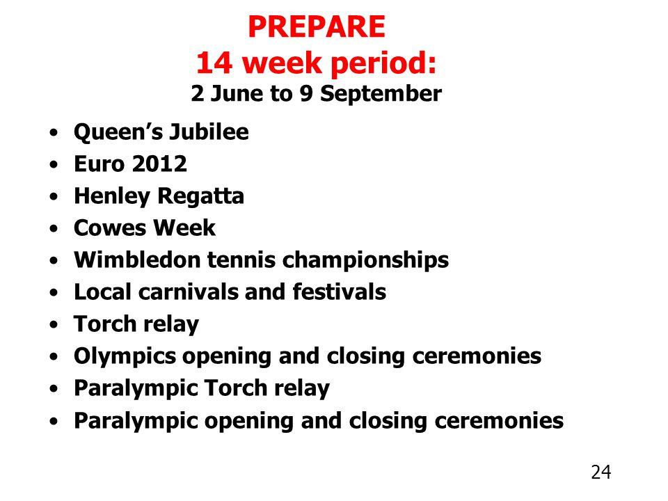 24 PREPARE 14 week period: 2 June to 9 September Queen's Jubilee Euro 2012 Henley Regatta Cowes Week Wimbledon tennis championships Local carnivals an