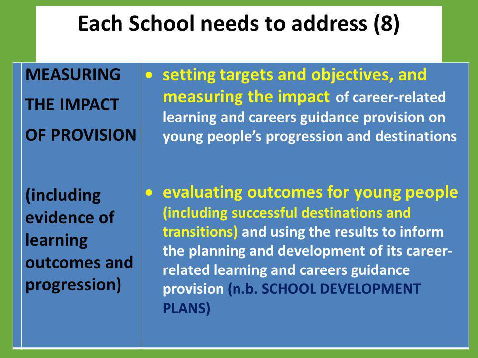 Each School needs to address (8) MEASURING THE IMPACT OF PROVISION (including evidence of learning outcomes and progression)  setting targets and obj