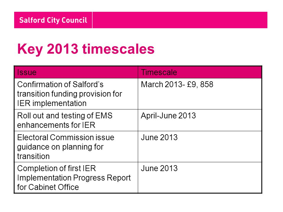 Key 2013 timescales IssueTimescale Confirmation of Salford's transition funding provision for IER implementation March 2013- £9, 858 Roll out and testing of EMS enhancements for IER April-June 2013 Electoral Commission issue guidance on planning for transition June 2013 Completion of first IER Implementation Progress Report for Cabinet Office June 2013
