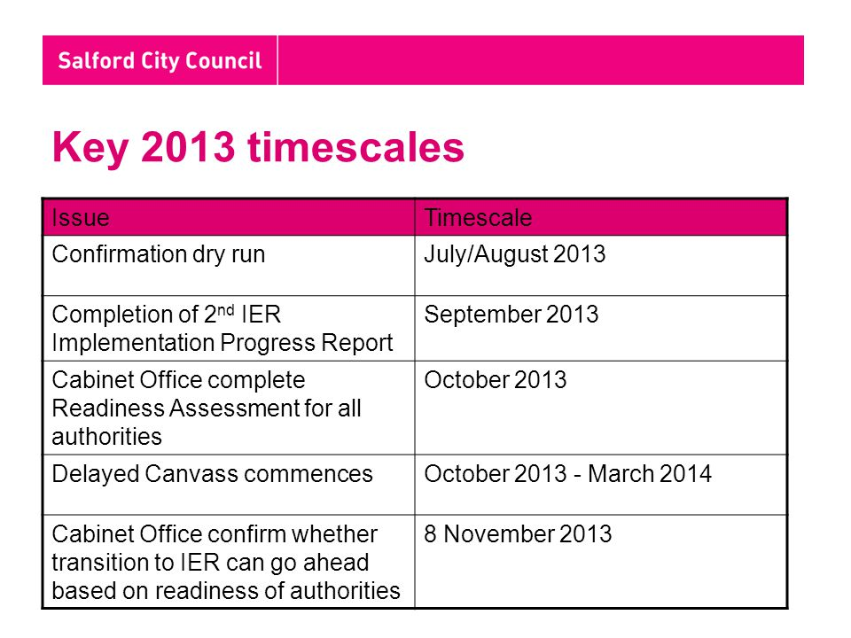 Key 2013 timescales IssueTimescale Confirmation dry runJuly/August 2013 Completion of 2 nd IER Implementation Progress Report September 2013 Cabinet Office complete Readiness Assessment for all authorities October 2013 Delayed Canvass commencesOctober 2013 - March 2014 Cabinet Office confirm whether transition to IER can go ahead based on readiness of authorities 8 November 2013