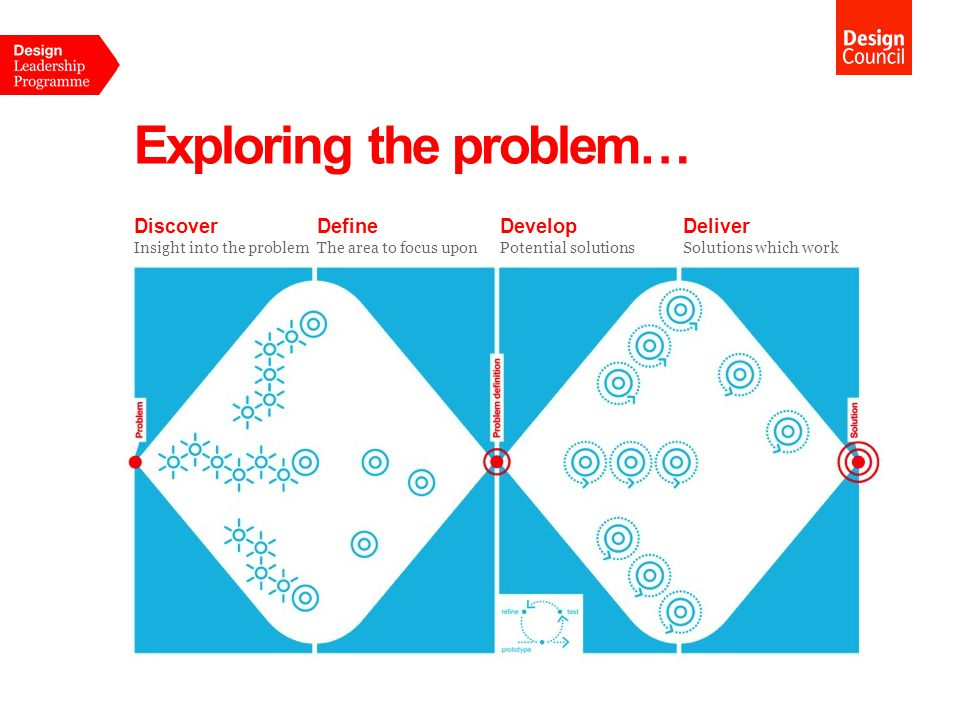 Exploring the problem… Deliver Solutions which work Develop Potential solutions Define The area to focus upon Discover Insight into the problem