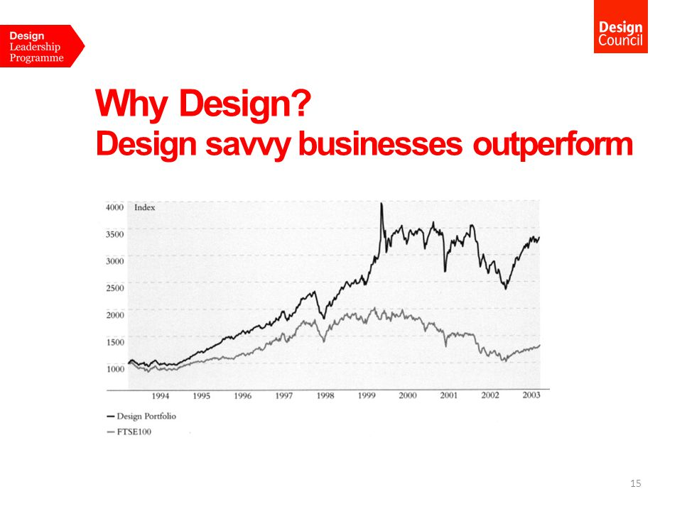 Why Design? Design savvy businesses outperform 15