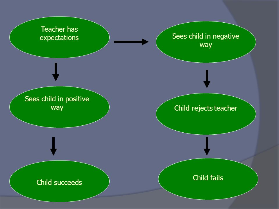 Teacher has expectations Sees child in positive way Child succeeds Sees child in negative way Child rejects teacher Child fails