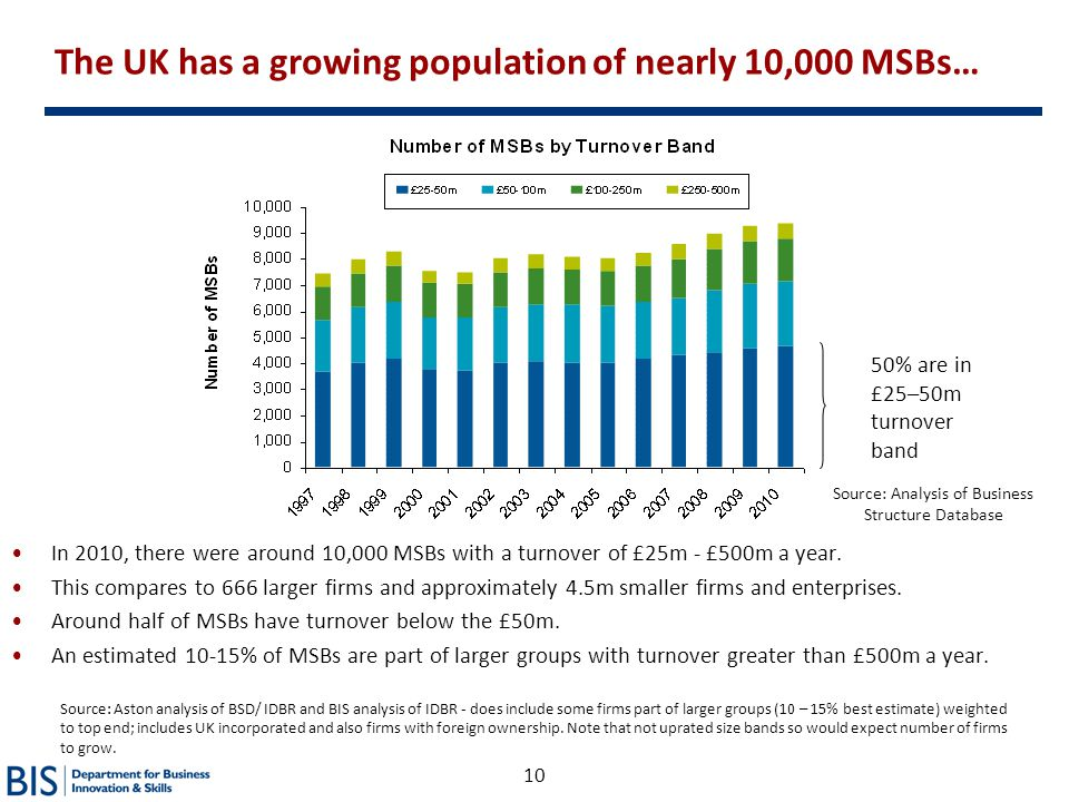 10 The UK has a growing population of nearly 10,000 MSBs… In 2010, there were around 10,000 MSBs with a turnover of £25m - £500m a year. This compares
