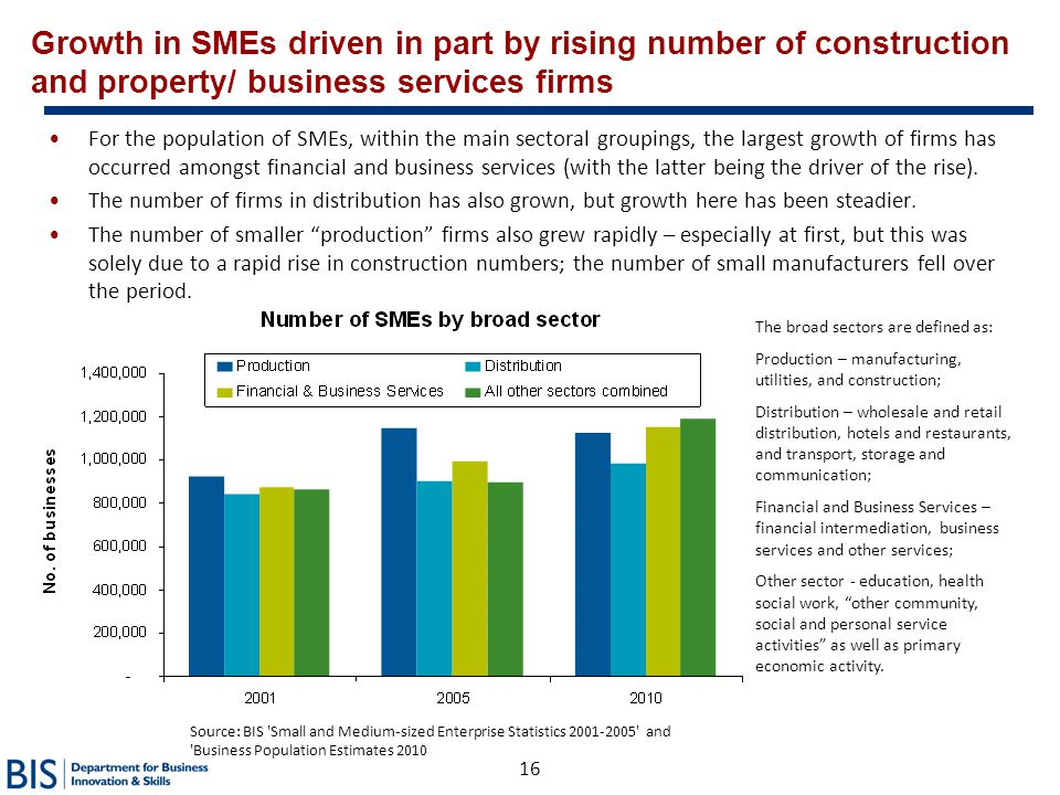 16 Growth in SMEs driven in part by rising number of construction and property/ business services firms For the population of SMEs, within the main se