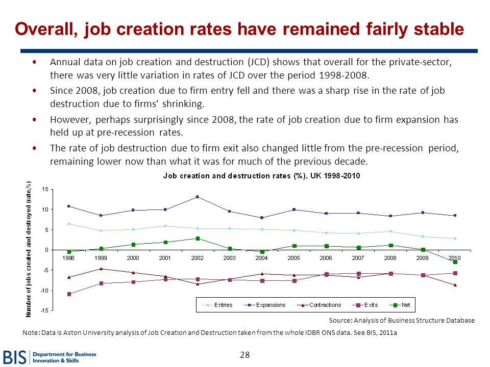28 Overall, job creation rates have remained fairly stable Annual data on job creation and destruction (JCD) shows that overall for the private-sector