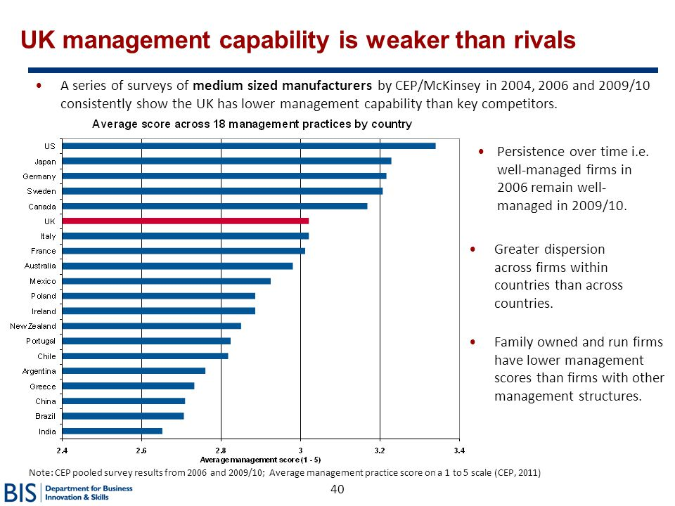 40 UK management capability is weaker than rivals A series of surveys of medium sized manufacturers by CEP/McKinsey in 2004, 2006 and 2009/10 consiste