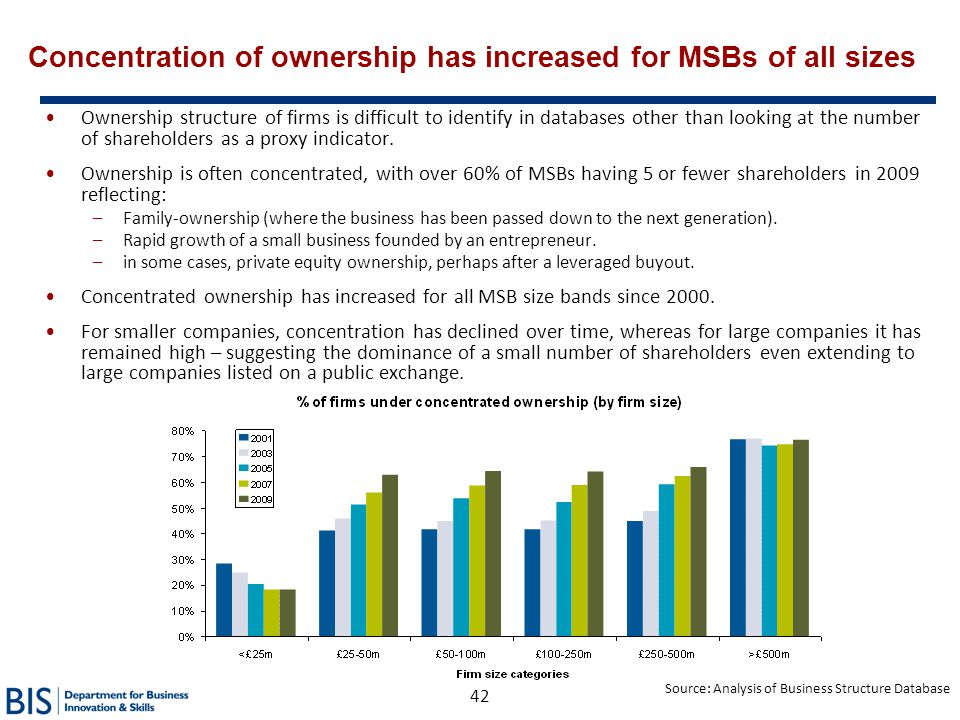 42 Concentration of ownership has increased for MSBs of all sizes Ownership structure of firms is difficult to identify in databases other than lookin