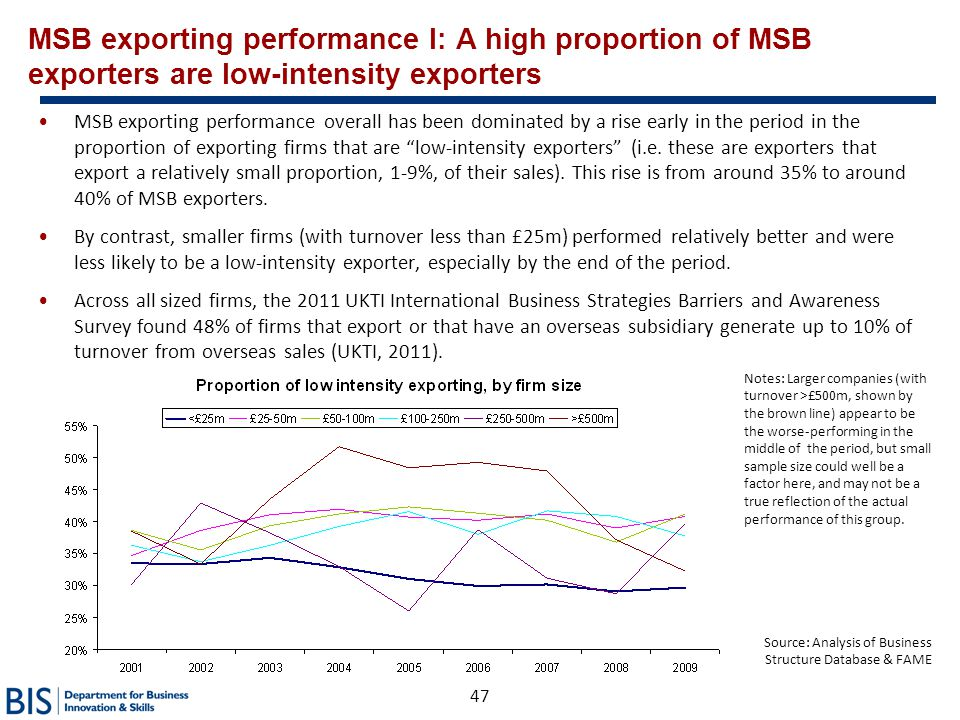 47 MSB exporting performance I: A high proportion of MSB exporters are low-intensity exporters MSB exporting performance overall has been dominated by