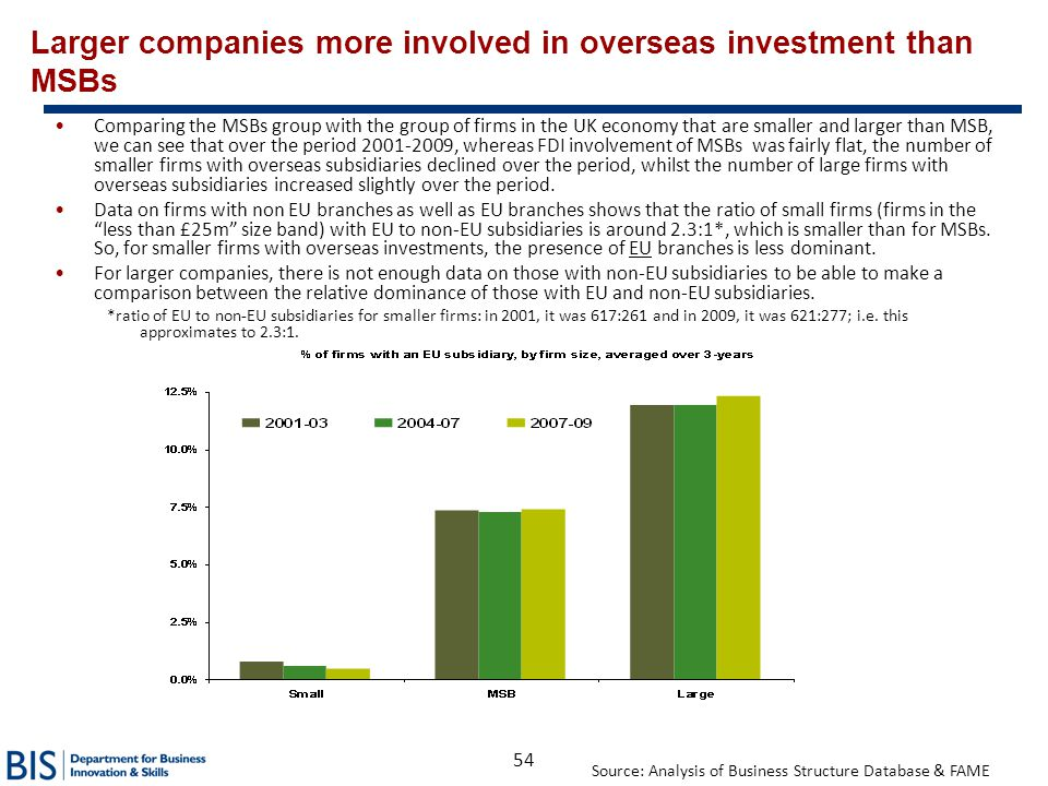 54 Larger companies more involved in overseas investment than MSBs Comparing the MSBs group with the group of firms in the UK economy that are smaller