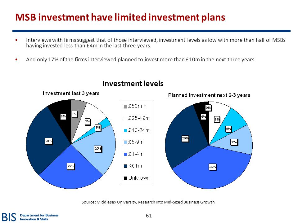 61 Interviews with firms suggest that of those interviewed, investment levels as low with more than half of MSBs having invested less than £4m in the