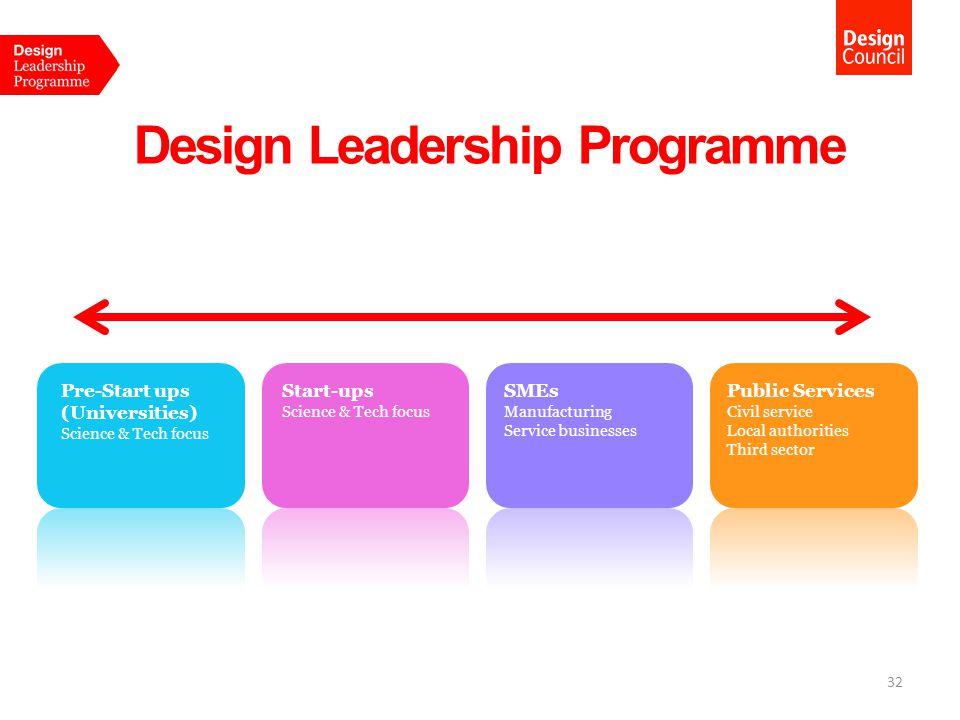 Design Leadership Programme Start-ups Science & Tech focus Pre-Start ups (Universities) Science & Tech focus Public Services Civil service Local authorities Third sector 32 SMEs Manufacturing Service businesses