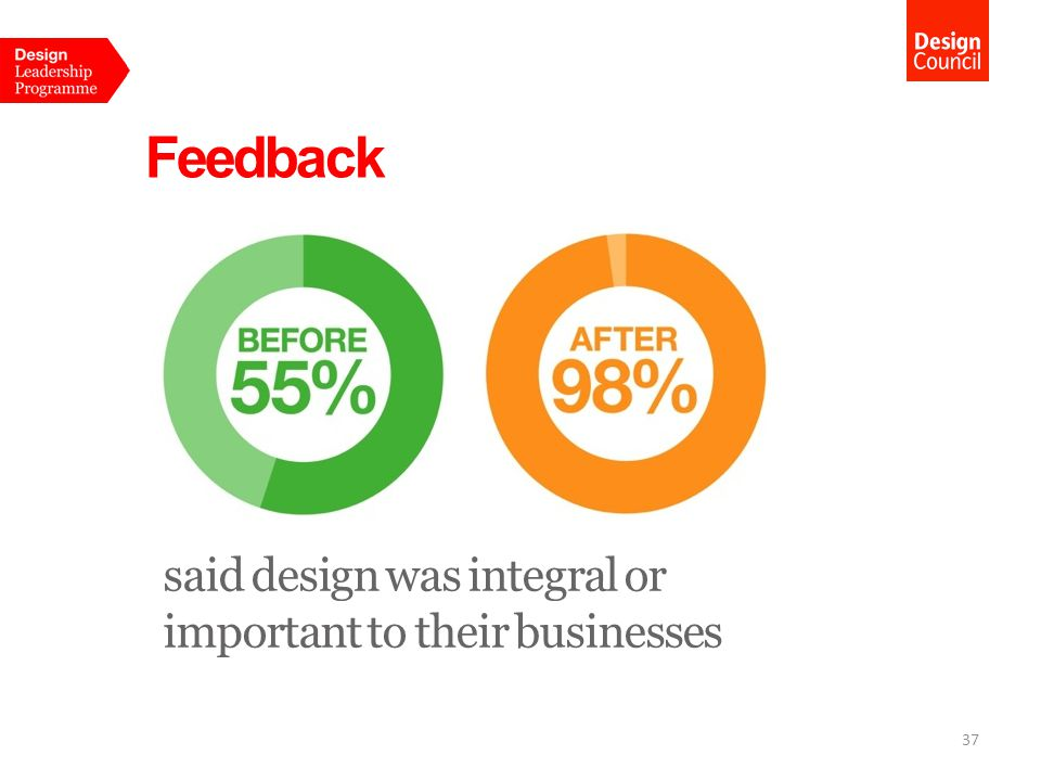 Feedback said design was integral or important to their businesses 37