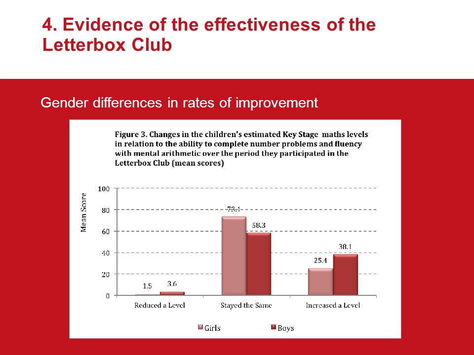 4. Evidence of the effectiveness of the Letterbox Club Gender differences in rates of improvement