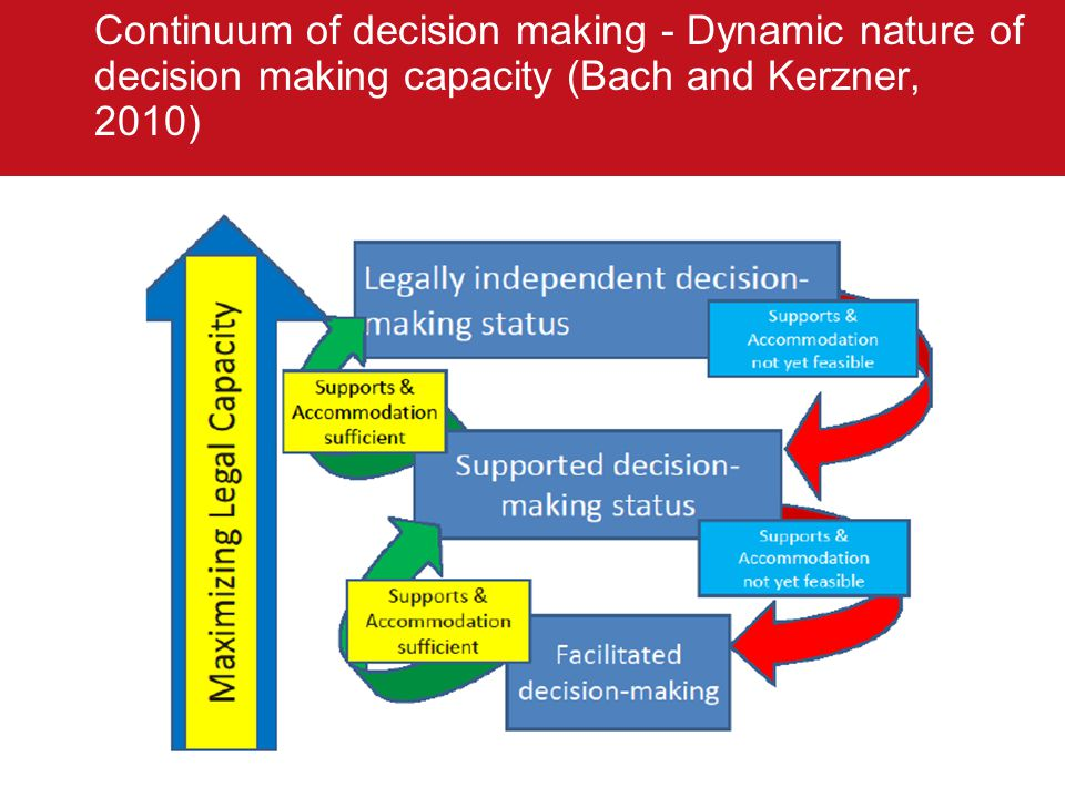 Stepped approach to supported decision making in South Australia (Chartres and Brayley, 2010)