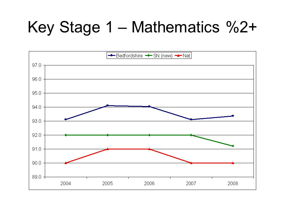 Key Stage 1 – Mathematics %2+