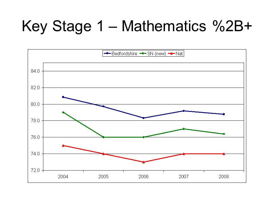 Key Stage 1 – Mathematics %2B+