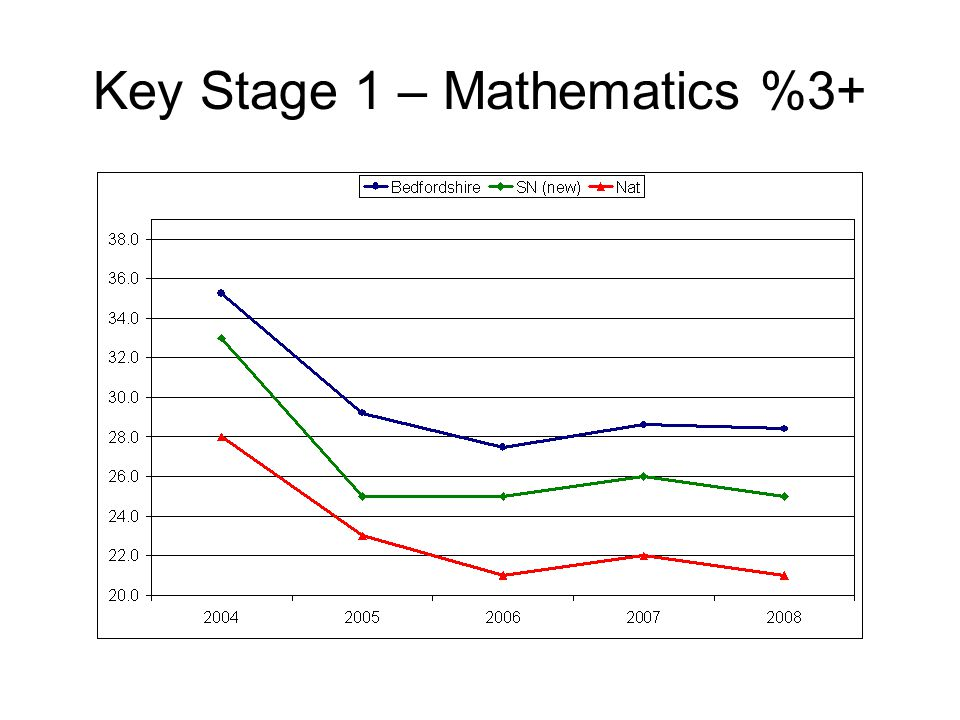 Key Stage 1 – Mathematics %3+
