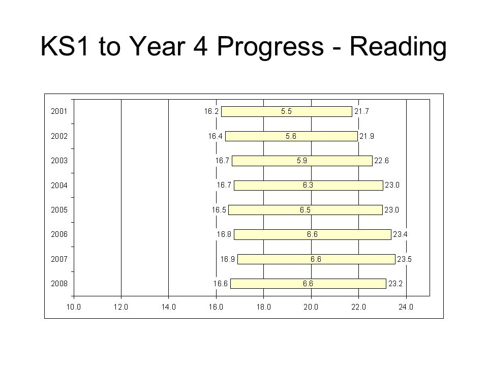 KS1 to Year 4 Progress - Reading