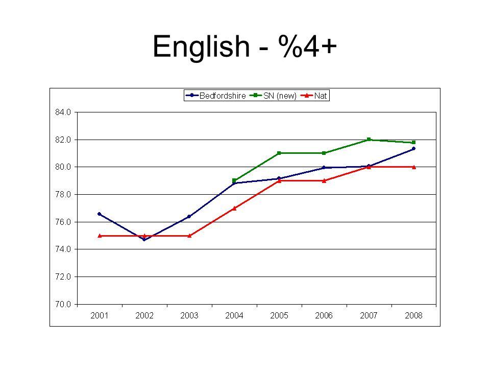 English - %4+