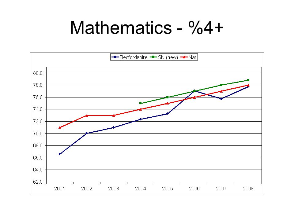 Mathematics - %4+