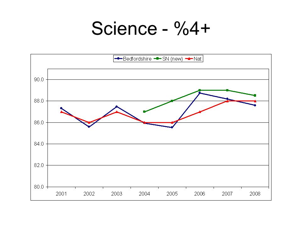 Science - %4+