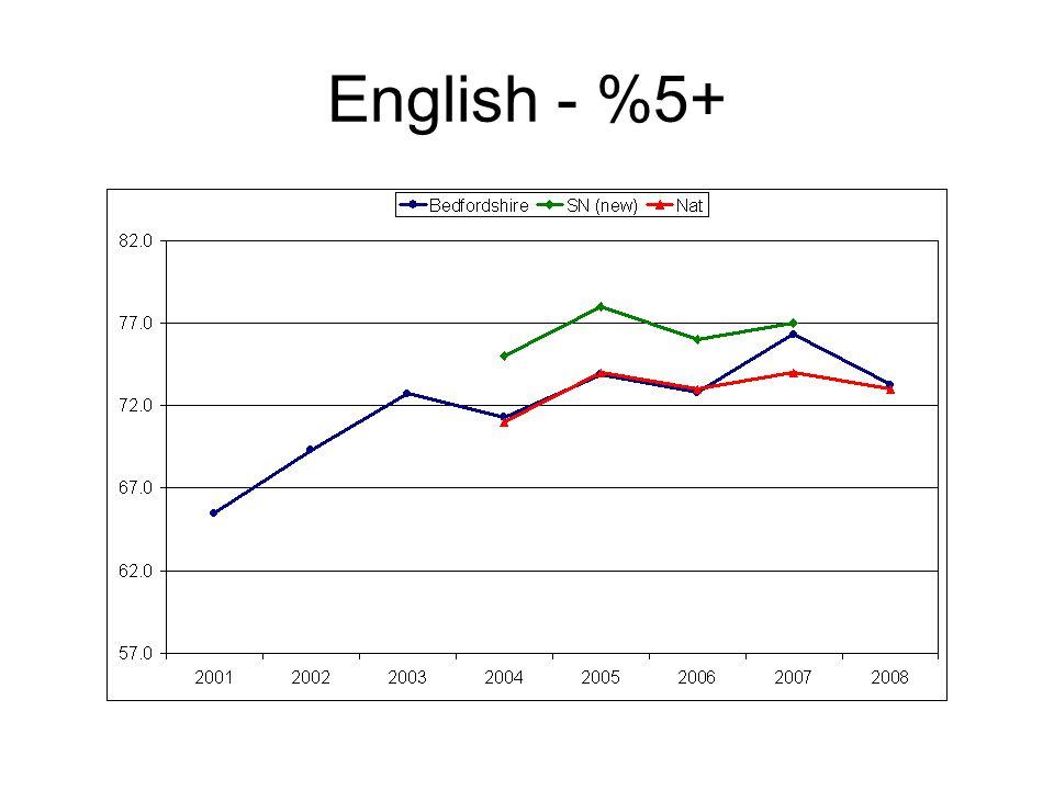 English - %5+