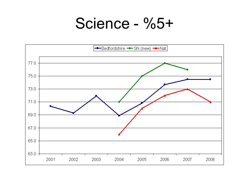 Science - %5+