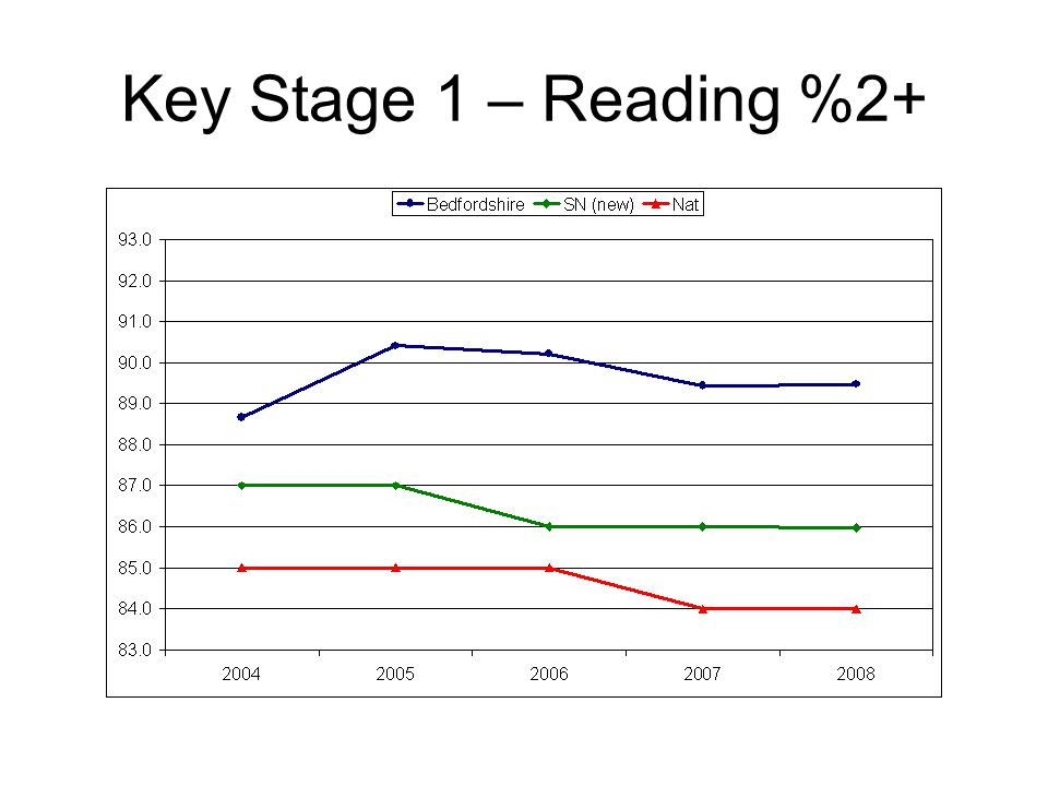 Key Stage 1 – Reading %2+