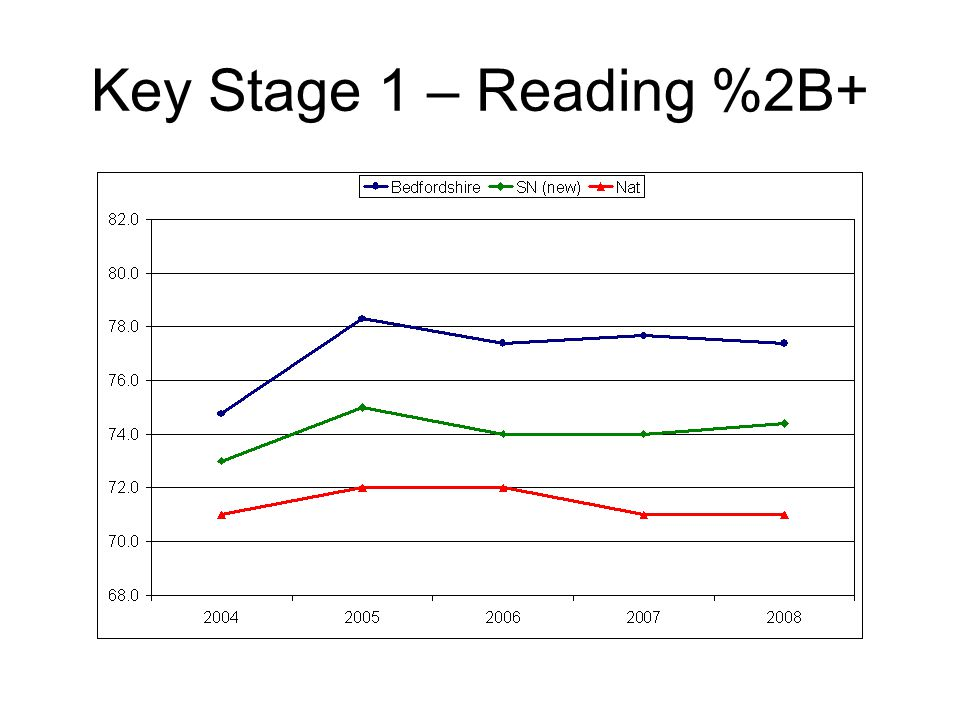 Key Stage 1 – Reading %2B+