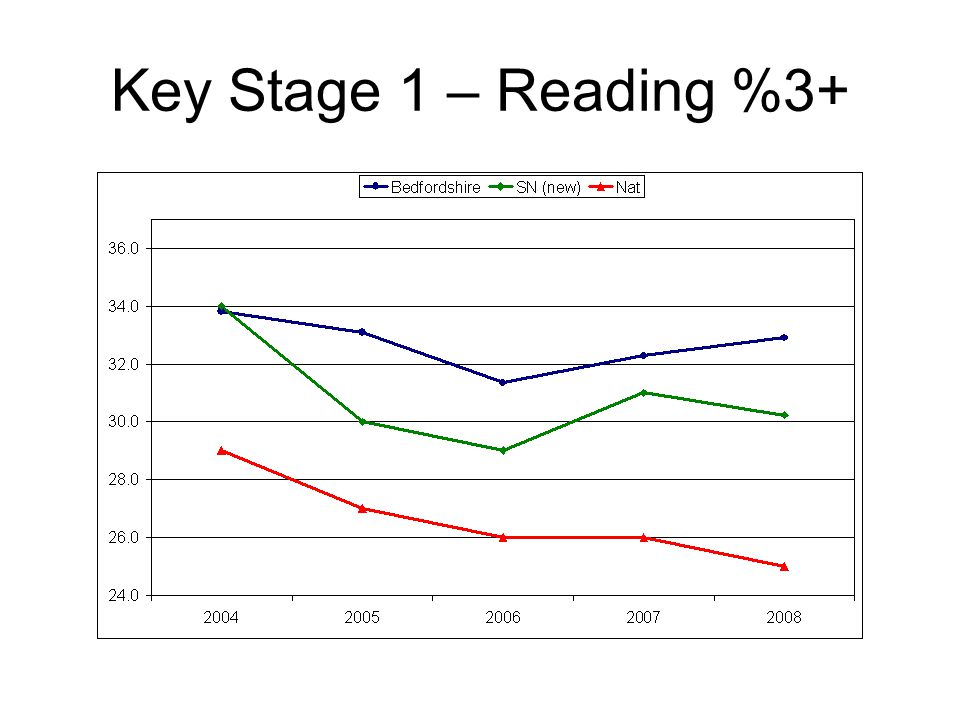 Key Stage 1 – Reading %3+