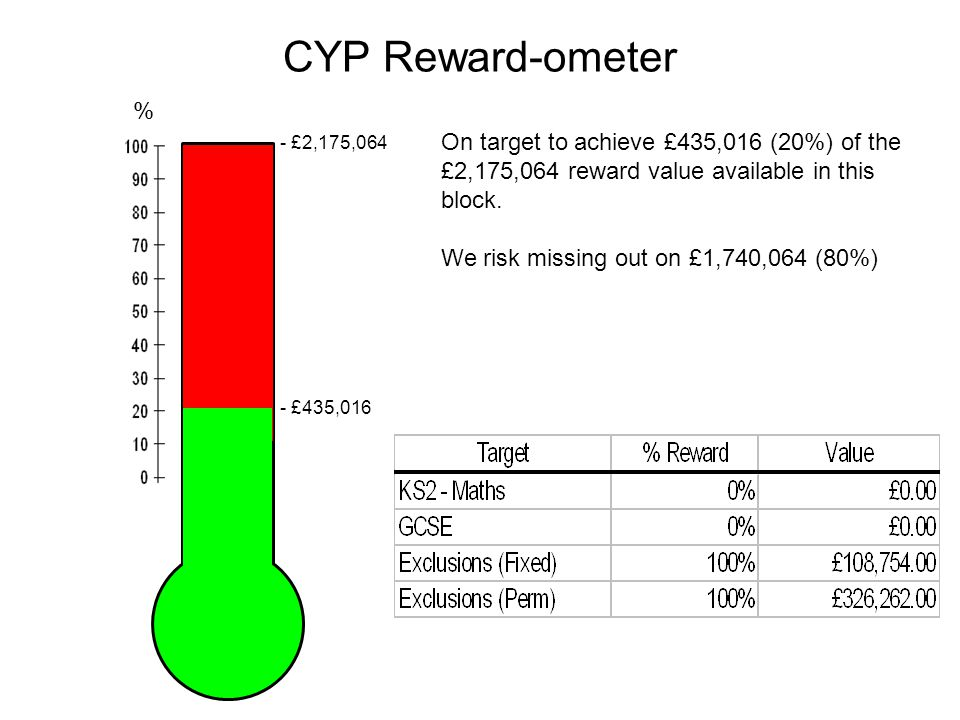 CYP Reward-ometer On target to achieve £435,016 (20%) of the £2,175,064 reward value available in this block.