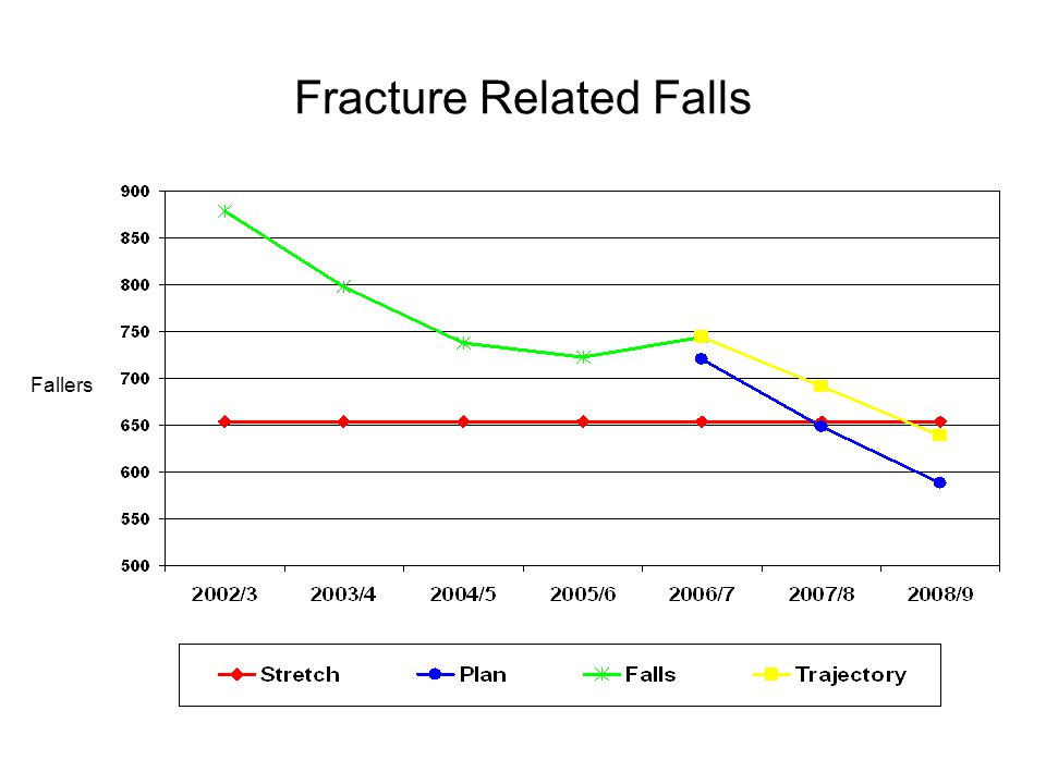 Fracture Related Falls Fallers