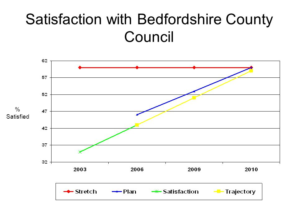 Satisfaction with Bedfordshire County Council % Satisfied