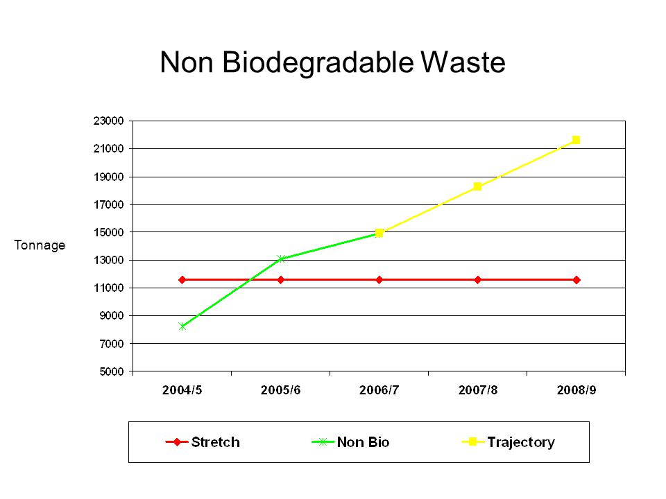 Non Biodegradable Waste Tonnage