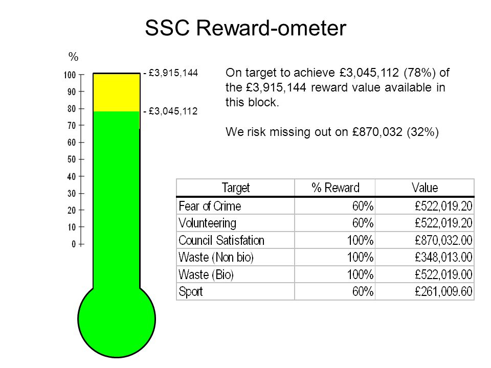 SSC Reward-ometer On target to achieve £3,045,112 (78%) of the £3,915,144 reward value available in this block.