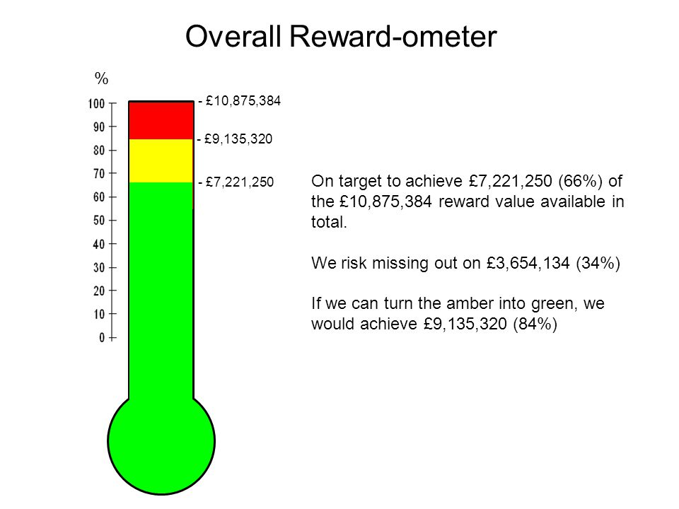 Overall Reward-ometer On target to achieve £7,221,250 (66%) of the £10,875,384 reward value available in total.