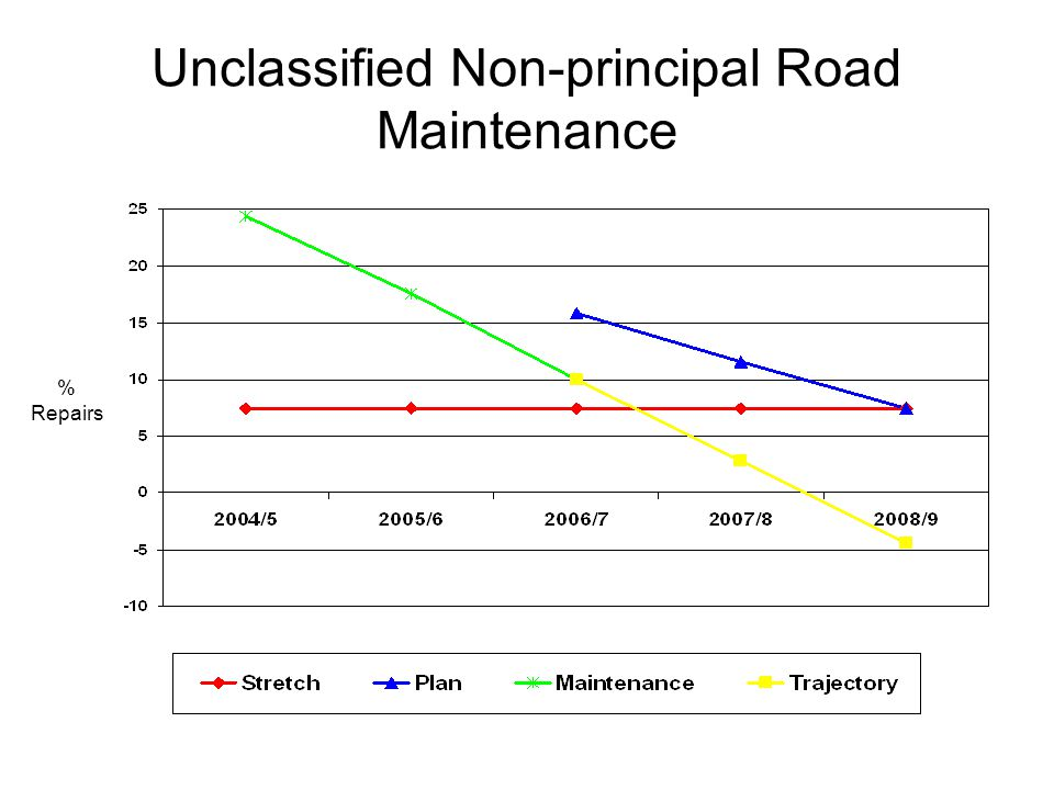 Unclassified Non-principal Road Maintenance % Repairs