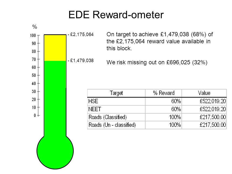 EDE Reward-ometer On target to achieve £1,479,038 (68%) of the £2,175,064 reward value available in this block.