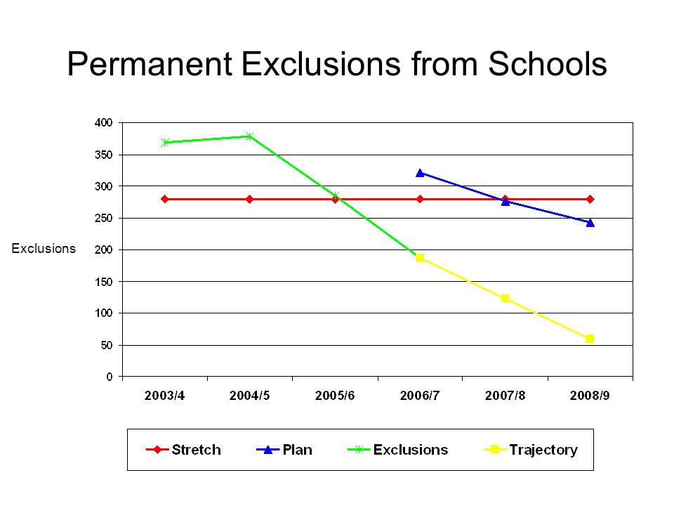 Permanent Exclusions from Schools Exclusions