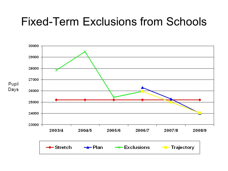 Fixed-Term Exclusions from Schools Pupil Days
