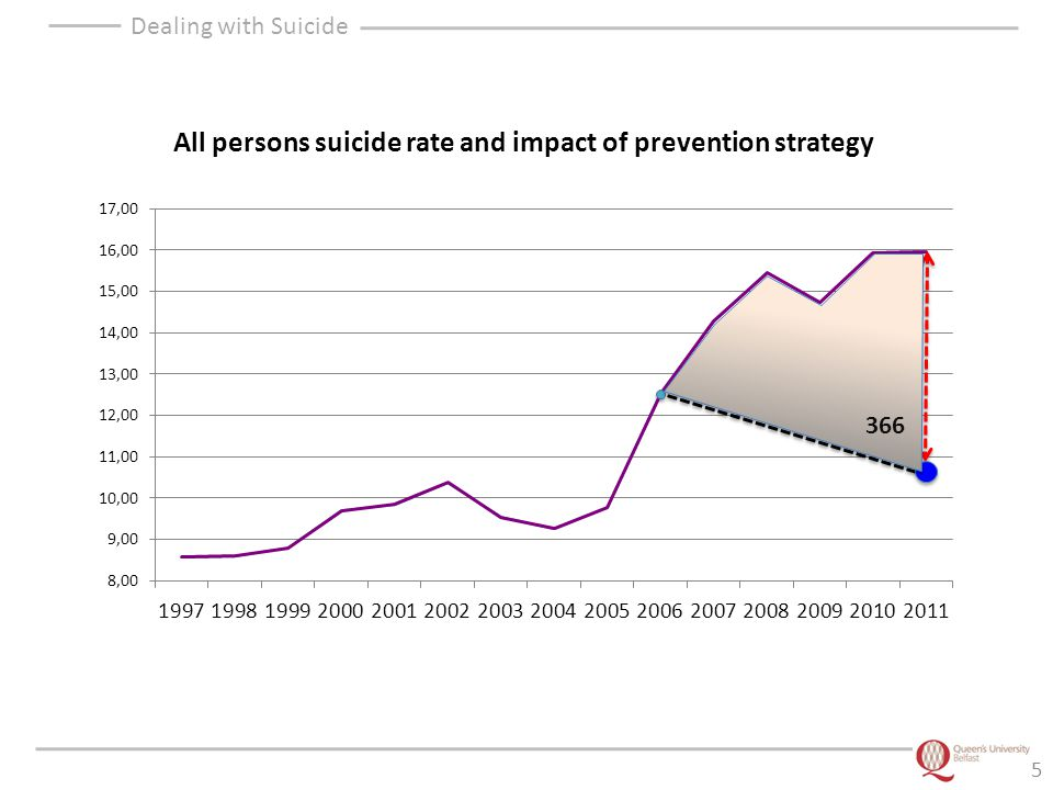 Dealing with Suicide 6 Male suicide rates (3yr rolling averages), 1998=100