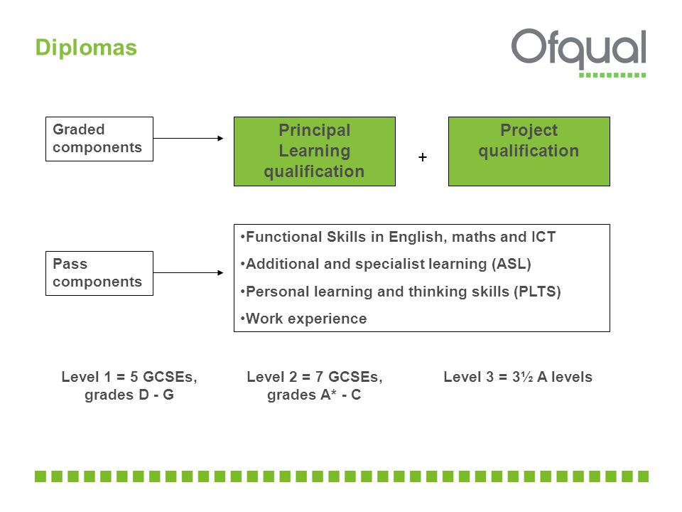 Diplomas Pass components Principal Learning qualification Project qualification Functional Skills in English, maths and ICT Additional and specialist learning (ASL) Personal learning and thinking skills (PLTS) Work experience + Level 1 = 5 GCSEs, grades D - G Level 2 = 7 GCSEs, grades A* - C Level 3 = 3½ A levels Graded components