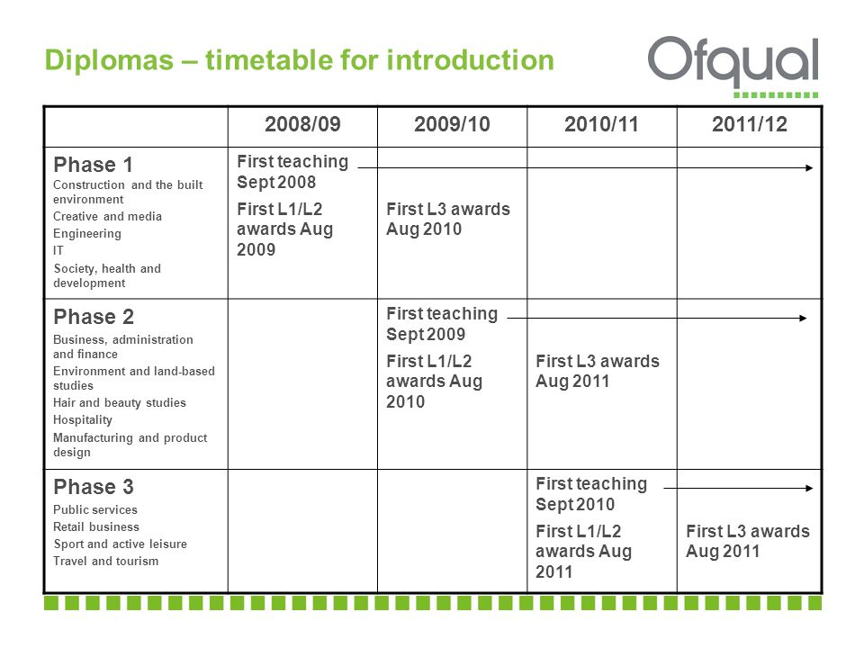 Diplomas – timetable for introduction 2008/092009/102010/112011/12 Phase 1 Construction and the built environment Creative and media Engineering IT Society, health and development First teaching Sept 2008 First L1/L2 awards Aug 2009 First L3 awards Aug 2010 Phase 2 Business, administration and finance Environment and land-based studies Hair and beauty studies Hospitality Manufacturing and product design First teaching Sept 2009 First L1/L2 awards Aug 2010 First L3 awards Aug 2011 Phase 3 Public services Retail business Sport and active leisure Travel and tourism First teaching Sept 2010 First L1/L2 awards Aug 2011 First L3 awards Aug 2011