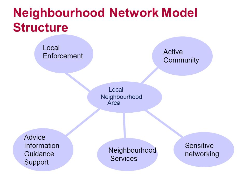 Neighbourhood Network Model Structure Local Neighbourhood Area Advice Information Guidance Support Neighbourhood Services Sensitive networking Active Community Local Enforcement