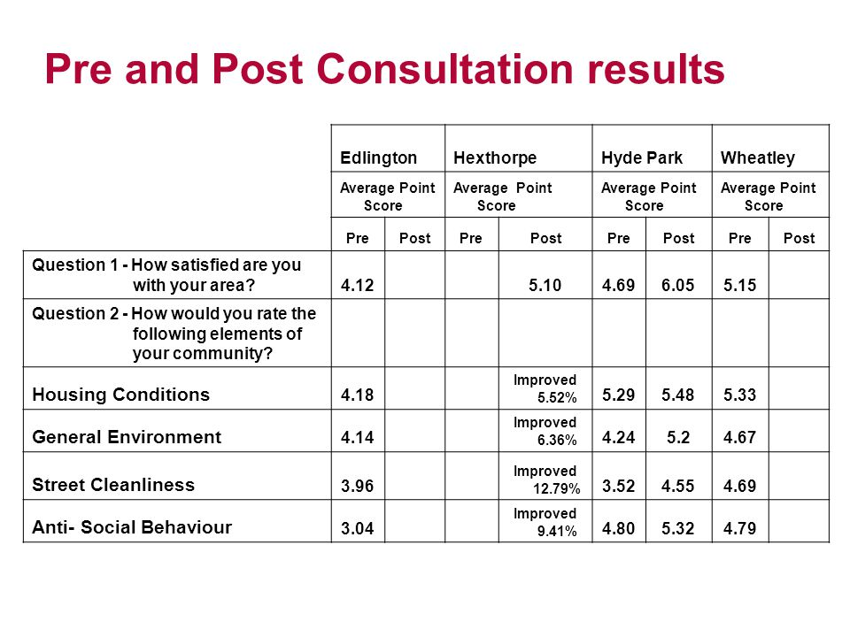 Pre and Post Consultation results Edlington Hexthorpe Hyde Park Wheatley Average Point Score PrePostPrePostPrePostPrePost Question 1 - How satisfied are you with your area?4.12 5.104.696.055.15 Question 2 - How would you rate the following elements of your community.