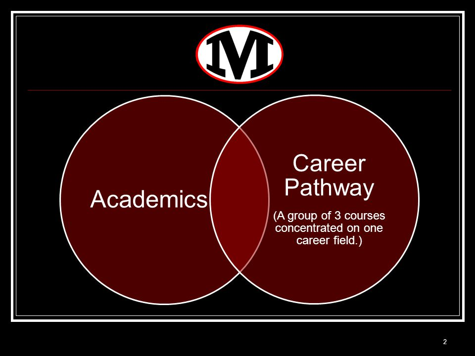 Academics Career Pathway (A group of 3 courses concentrated on one career field.) 2