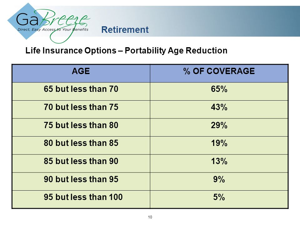 February 2010 10 APRIL 2010 Retirement Life Insurance Options – Portability Age Reduction AGE% OF COVERAGE 65 but less than 7065% 70 but less than 7543% 75 but less than 8029% 80 but less than 8519% 85 but less than 9013% 90 but less than 959% 95 but less than 1005%
