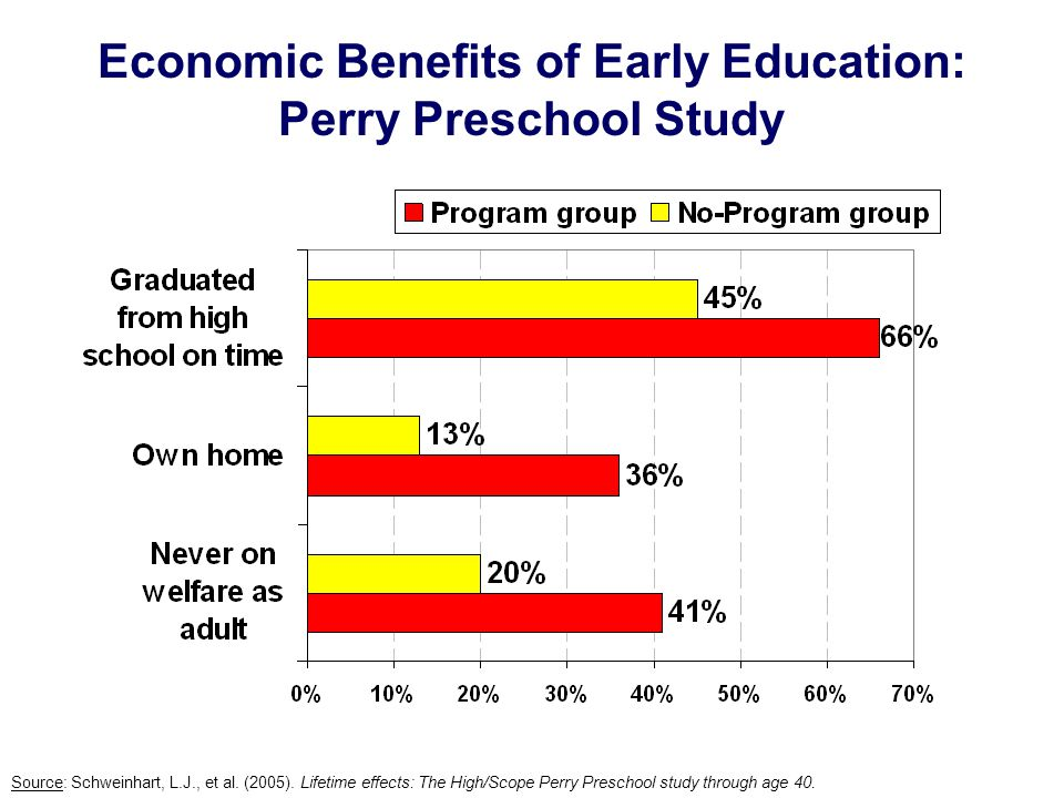 Economic Benefits of Early Education: Perry Preschool Study Source: Schweinhart, L.J., et al.