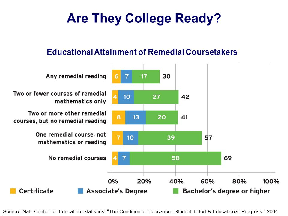 Are They College Ready. Source: Nat'l Center for Education Statistics.